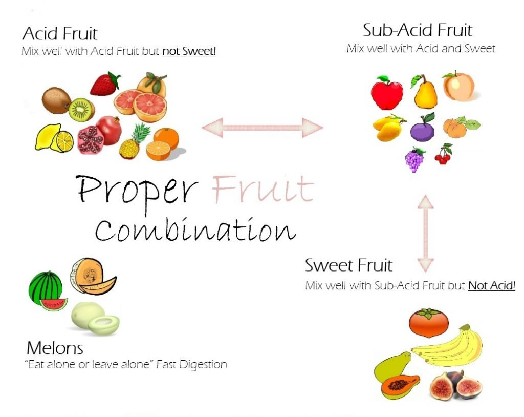 Proper Fruit Combination